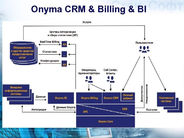 Onyma CRM & Billing & BI