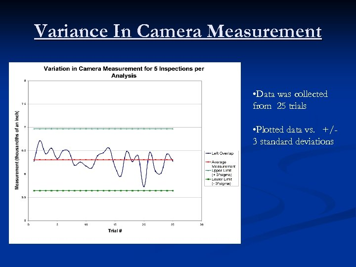 Variance In Camera Measurement • Data was collected from 25 trials • Plotted data