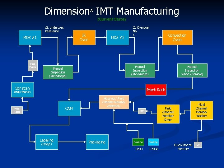 Dimension IMT Manufacturing ® (Current State) CL Undercoat Reference IR Oven MDS #1 8