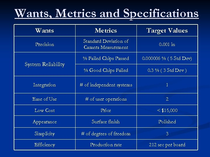 Wants, Metrics and Specifications Wants Metrics Target Values Precision Standard Deviation of Camera Measurement