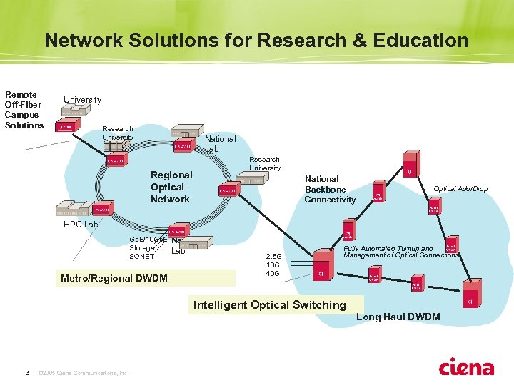 Advances in Optical Networking Focus on Research