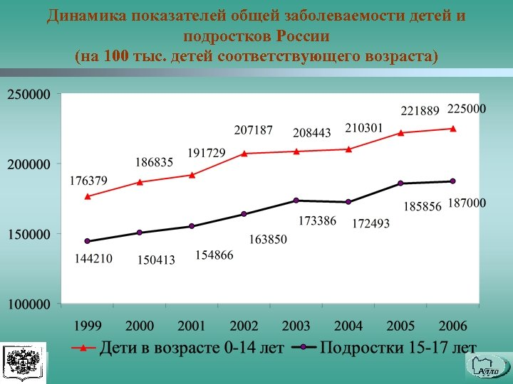Динамика показателей общей заболеваемости детей и подростков России (на 100 тыс. детей соответствующего возраста)