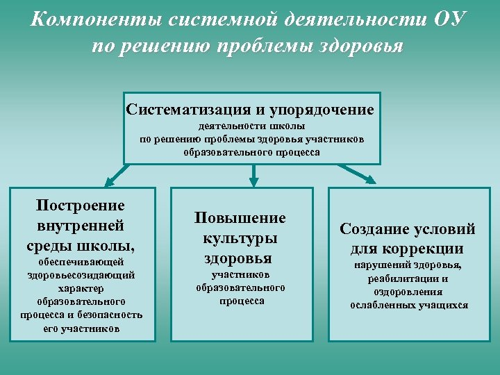 Компоненты системной деятельности ОУ по решению проблемы здоровья Систематизация и упорядочение деятельности школы по