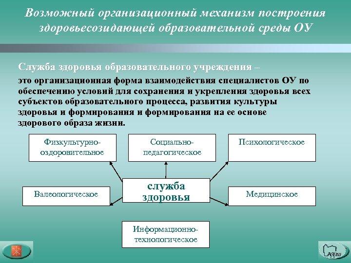 Возможный организационный механизм построения здоровьесозидающей образовательной среды ОУ Служба здоровья образовательного учреждения – это