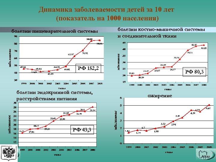 Динамика заболеваемости детей за 10 лет (показатель на 1000 населения) болезни пищеварительной системы болезни