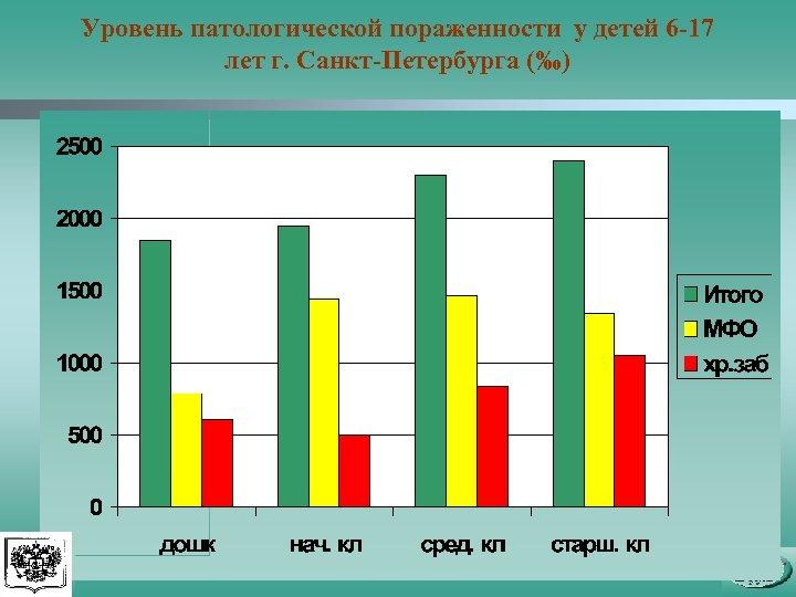 Уровень патологической пораженности у детей 6 -17 лет г. Санкт-Петербурга (‰)