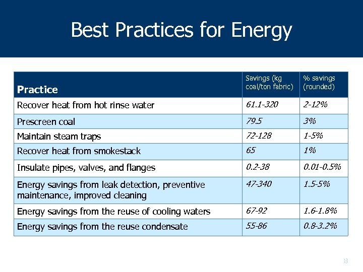 Best Practices for Energy Savings (kg coal/ton fabric) % savings (rounded) Recover heat from