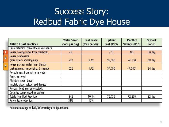 Success Story: Redbud Fabric Dye House 9