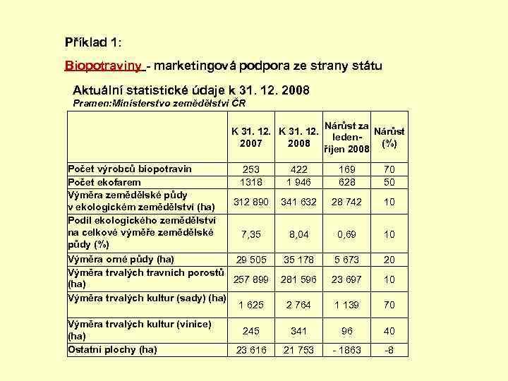 Příklad 1: Biopotraviny - marketingová podpora ze strany státu Aktuální statistické údaje k 31.