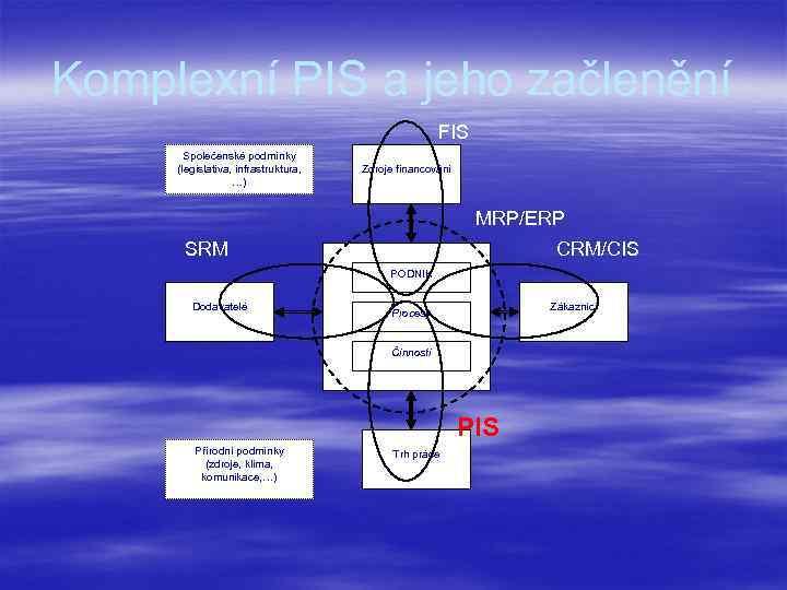 Komplexní PIS a jeho začlenění FIS Společenské podmínky (legislativa, infrastruktura, …) Zdroje financování MRP/ERP