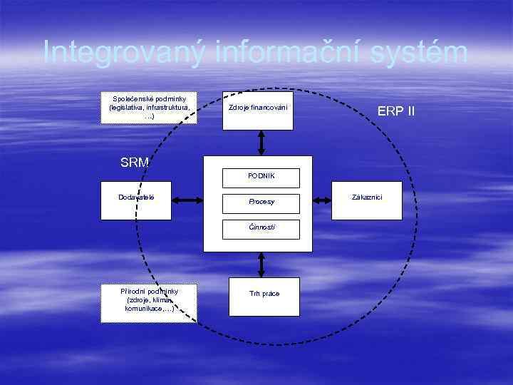 Integrovaný informační systém Společenské podmínky (legislativa, infrastruktura, …) Zdroje financování ERP II SRM PODNIK