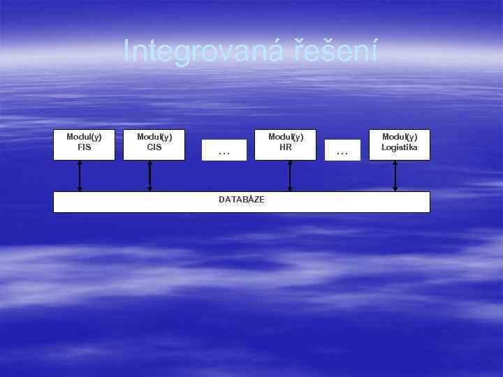 Integrovaná řešení Modul(y) FIS Modul(y) CIS … DATABÁZE Modul(y) HR … Modul(y) Logistika