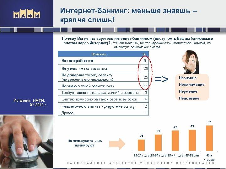 Интернет-банкинг: меньше знаешь – крепче спишь! Почему Вы не пользуетесь интернет-банкингом (доступом к Вашим