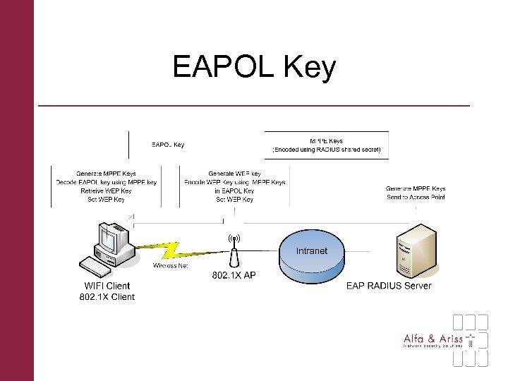 EAPOL Key