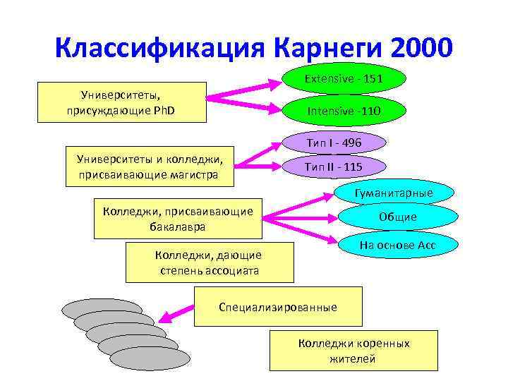 Классификация Карнеги 2000 Extensive - 151 Университеты, присуждающие Ph. D Intensive -110 Тип I