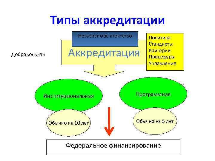 Типы аккредитации Независимое агентство Добровольная Аккредитация Политика Стандарты Критерии Процедуры Управление Институциональная Программная Обычно
