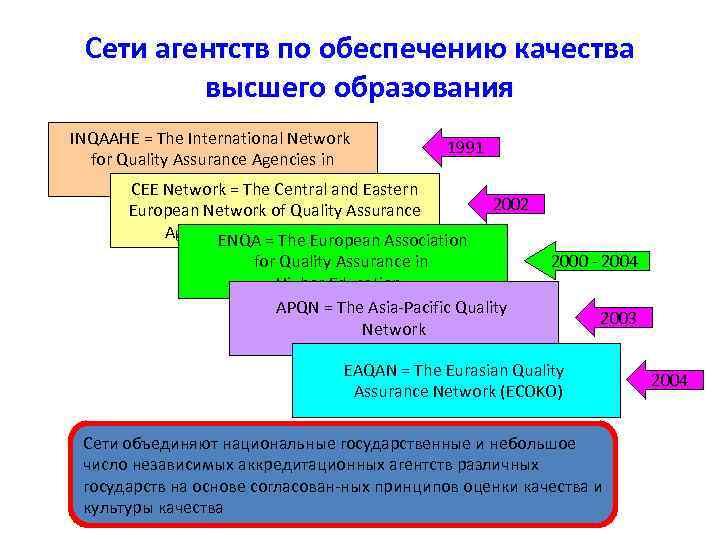 Сети агентств по обеспечению качества высшего образования INQAAHE = The International Network for Quality
