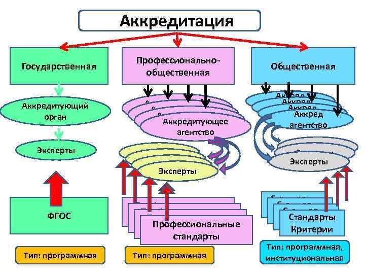 Аккредитация Государственная Аккредитующий орган Эксперты ФГОС Тип: программная Профессиональнообщественная Аккредитующее агентство Эксперты Профессиональные стандарты