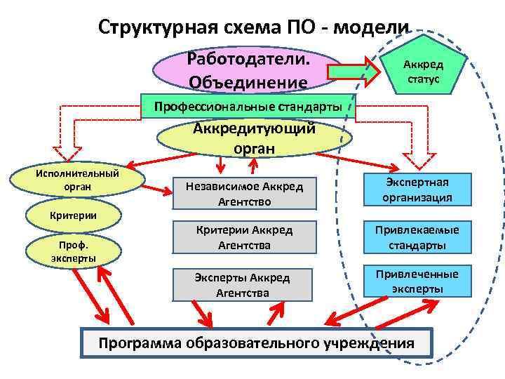 Структурная схема ПО - модели Работодатели. Объединение Аккред статус Профессиональные стандарты Аккредитующий орган Исполнительный