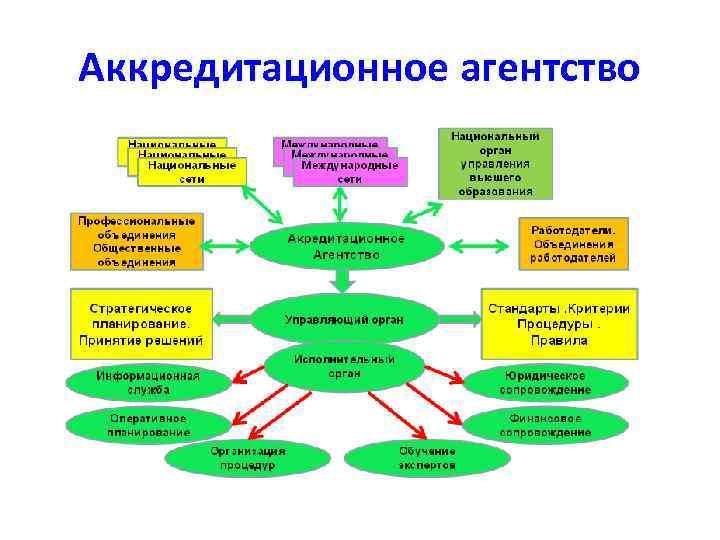 Аккредитационное агентство