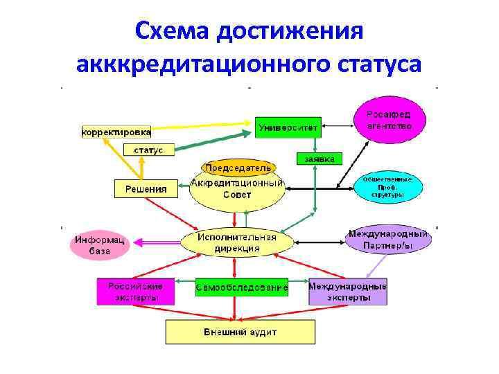 Схема достижения акккредитационного статуса