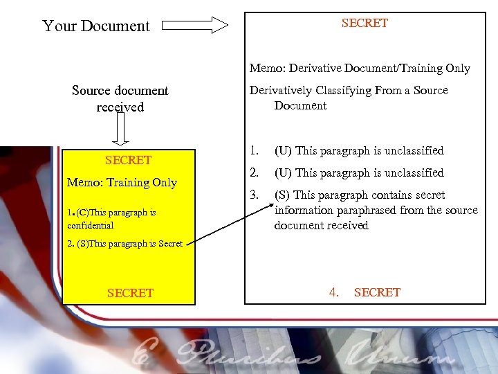 SECRET Your Document Memo: Derivative Document/Training Only Source document received SECRET Memo: Training Only