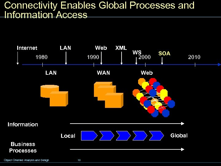 Connectivity Enables Global Processes and Information Access Internet LAN Web 1980 1990 LAN WAN