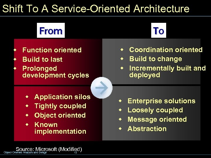 Shift To A Service-Oriented Architecture From w Function oriented w Build to last w