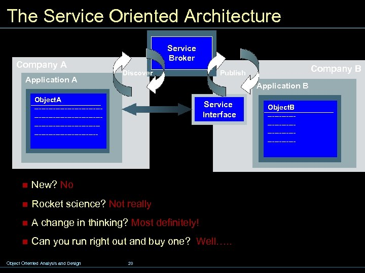 The Service Oriented Architecture Company A Application A Service Broker Discover Application B Object.
