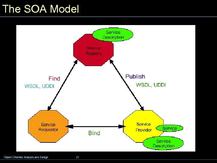 The SOA Model Object Oriented Analysis and Design 21