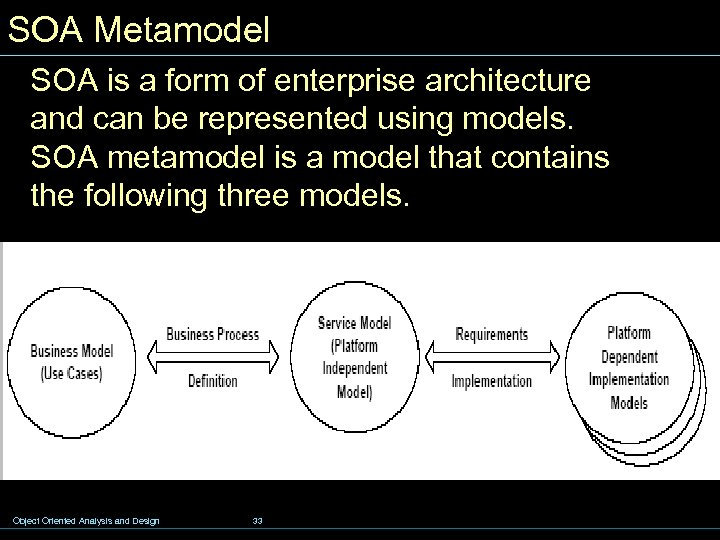 SOA Metamodel SOA is a form of enterprise architecture and can be represented using