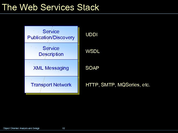 The Web Services Stack Service Publication/Discovery UDDI Service Description WSDL XML Messaging SOAP Transport