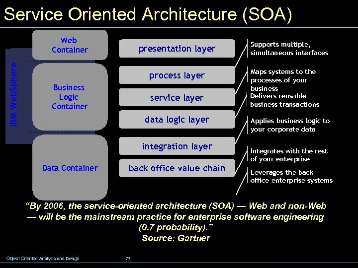 Service Oriented Architecture (SOA) IBM Web. Sphere Web Container presentation layer process layer Business