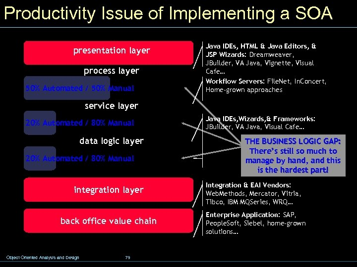 Productivity Issue of Implementing a SOA presentation layer process layer 50% Automated / 50%