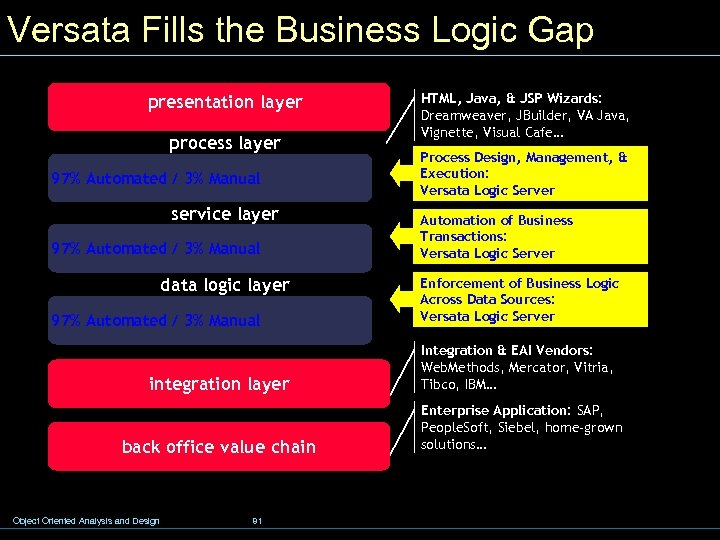 Versata Fills the Business Logic Gap presentation layer process layer 97% Automated / 3%