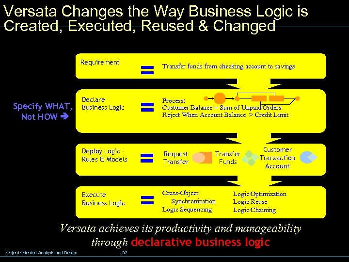 Versata Changes the Way Business Logic is Created, Executed, Reused & Changed Requirement Transfer