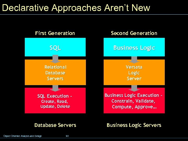 Declarative Approaches Aren't New First Generation Second Generation SQL Business Logic Relational Database Servers