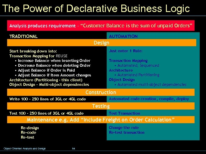 "The Power of Declarative Business Logic Analysis produces requirement - ""Customer Balance is the"