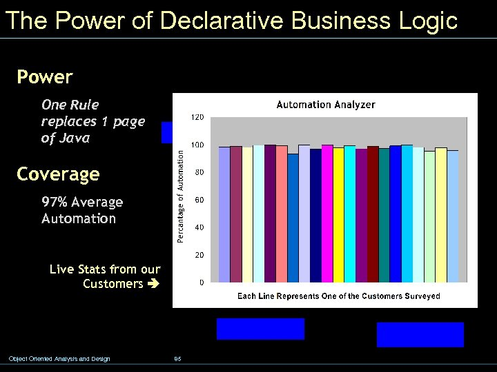The Power of Declarative Business Logic Power One Rule replaces 1 page of Java