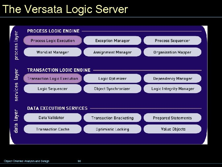 The Versata Logic Server Object Oriented Analysis and Design 86