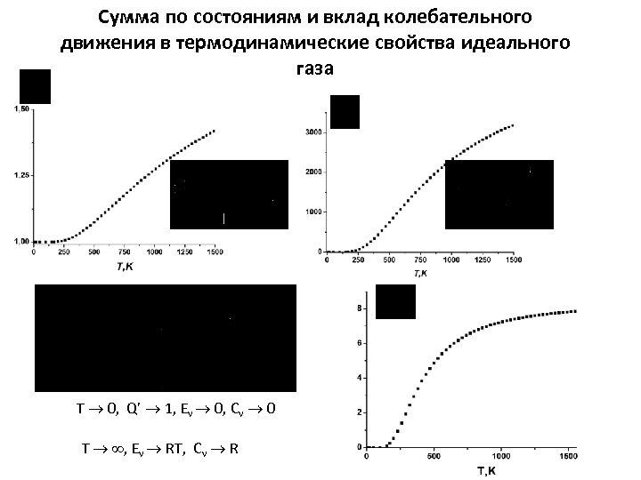 Сумма по состояниям и вклад колебательного движения в термодинамические свойства идеального газа Т 0,