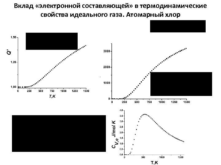 Вклад «электронной составляющей» в термодинамические свойства идеального газа. Атомарный хлор