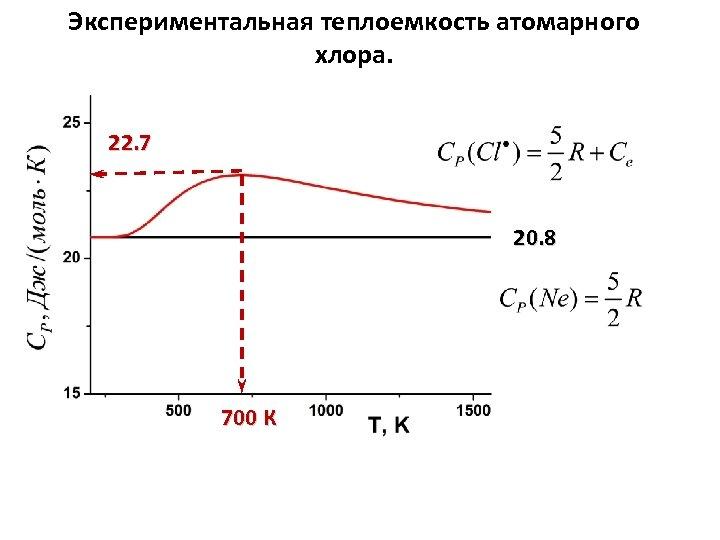 Экспериментальная теплоемкость атомарного хлора. 22. 7 20. 8 700 К