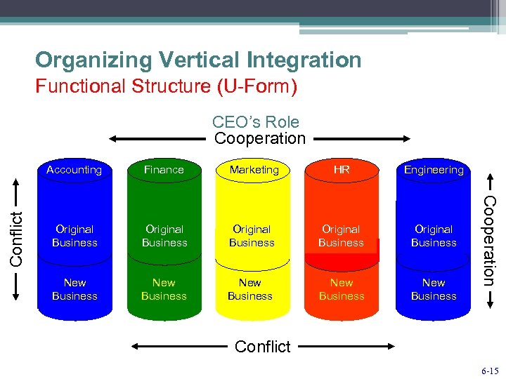 Organizing Vertical Integration Functional Structure (U-Form) CEO's Role Cooperation Conflict Finance Marketing HR Engineering