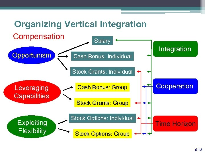 Organizing Vertical Integration Compensation Opportunism Salary Integration Cash Bonus: Individual Stock Grants: Individual Leveraging
