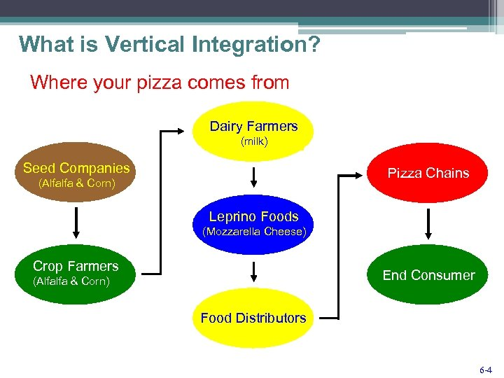 What is Vertical Integration? Where your pizza comes from Dairy Farmers (milk) Seed Companies