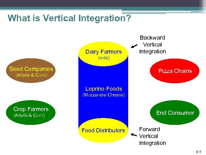What is Vertical Integration? Dairy Farmers Backward Vertical Integration (milk) Seed Companies Pizza Chains