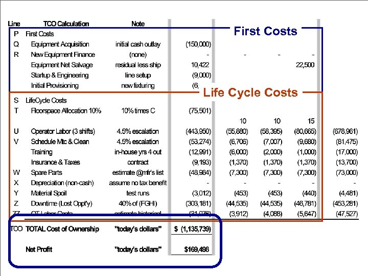 First Costs Life Cycle Costs