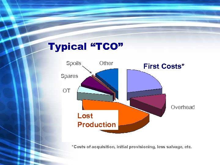"""Typical """"TCO"""" Spoils Other First Costs* Spares OT Overhead Lost Production *Costs of acquisition,"""