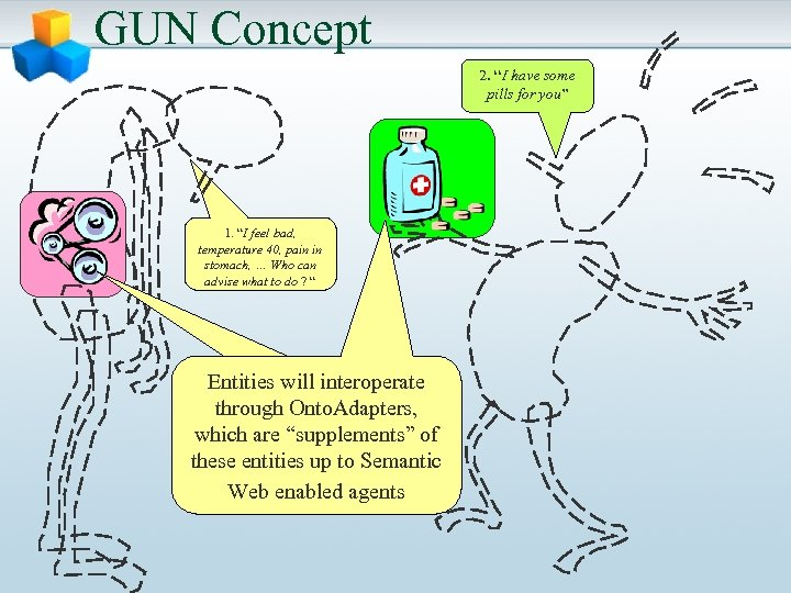 "GUN Concept 2. ""I have some pills for you"" 1. ""I feel bad, temperature"